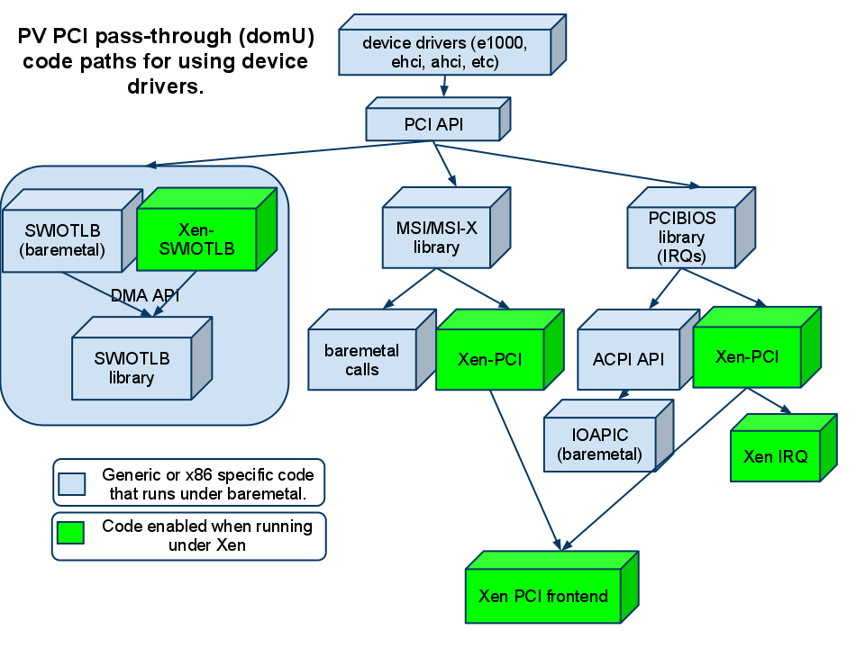 Architecture of how device drivers work in Xen DomU PV