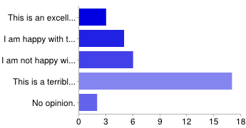 Graph of results