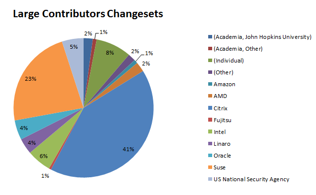 Xen 4.3 contribution stats
