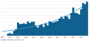 Besides growth in website visits, we have also seen a marked increase in developer list conversations in 2013.