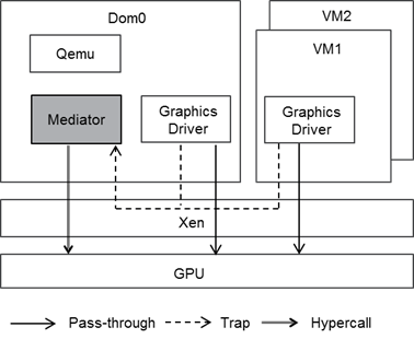 XenGT – a Full Graphics Virtualization Solution on Intel Â
