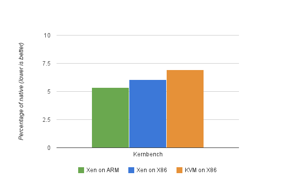 How fast is Xen on ARM, really? - Xen Project