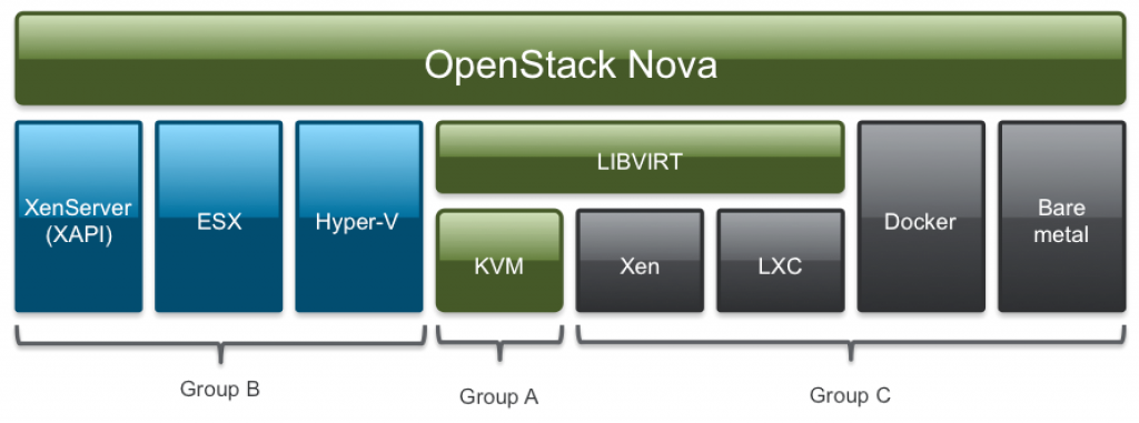 This diagram shows the different Nova compute drivers and their quality status