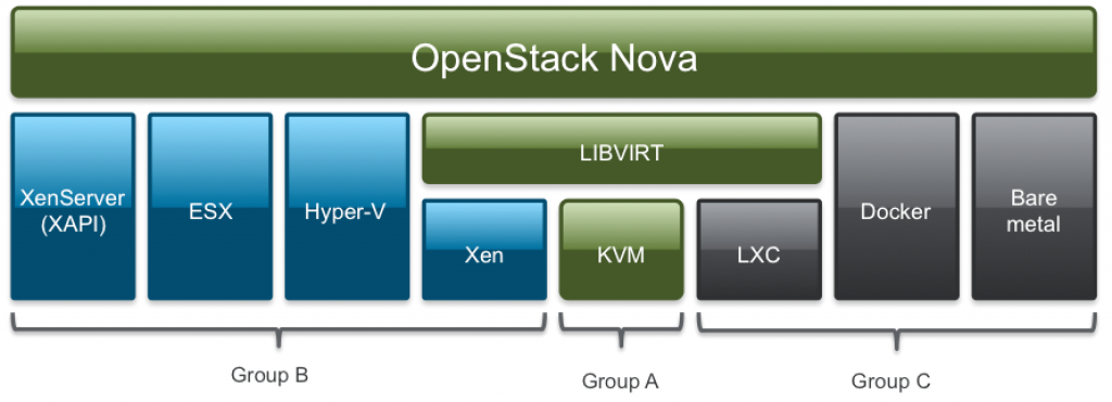This diagram shows the number of OpenStack Nova drivers for Hypervisors, which allow you to choose which Hypervisor(s) to use for your Nova Deployment. Note that these are classified into groups A, B and C. Xen Project is now in Quality Group B.