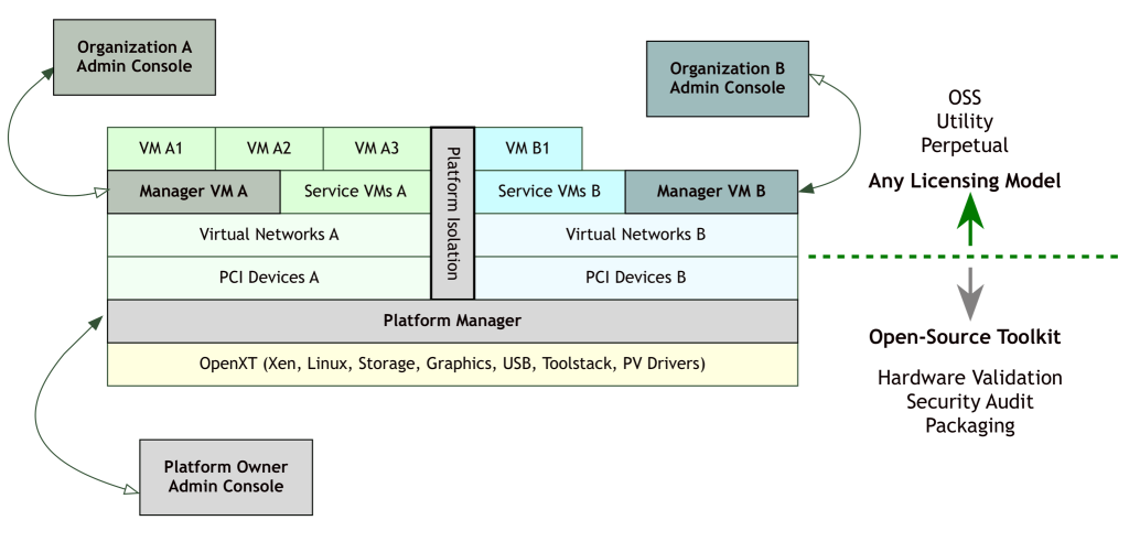 The picture below shows a typical OpenXT software stack, including Xen, Linux and other components.