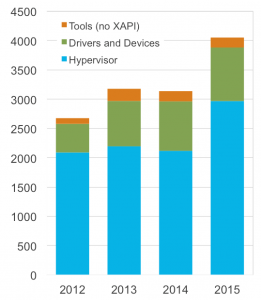 Evolution of Hypervisor Git Commits within the project. Note that in in the same time period, the number of individuals and organisations contributing to the project has nearly doubled.