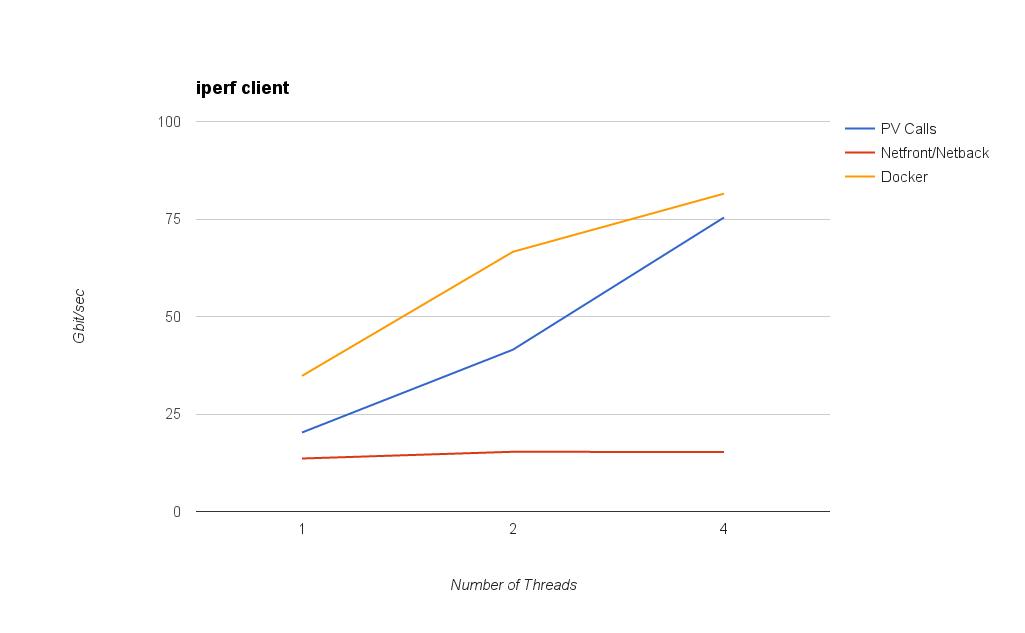 iperf client