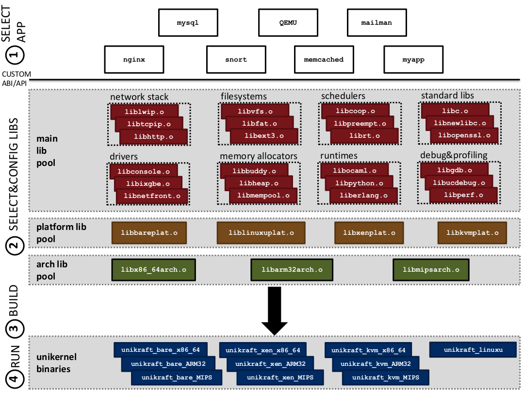 Unikraft Architecture